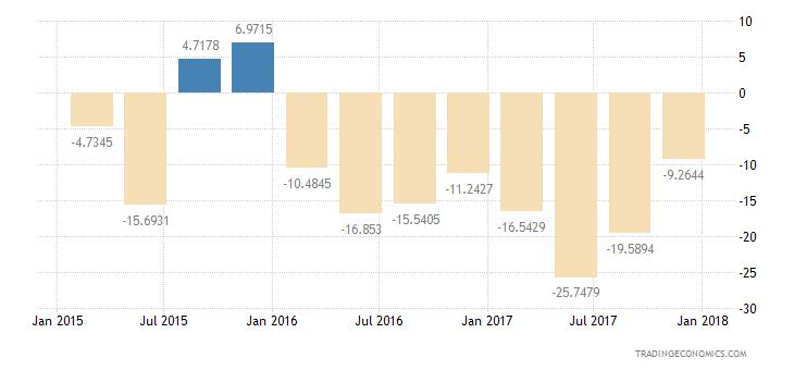 Albania Consumer Confidence Price Trends