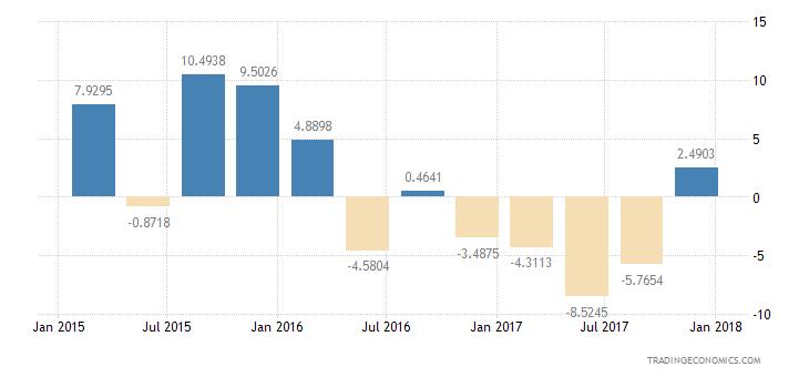 Albania Consumer Confidence Unemployment Expectations