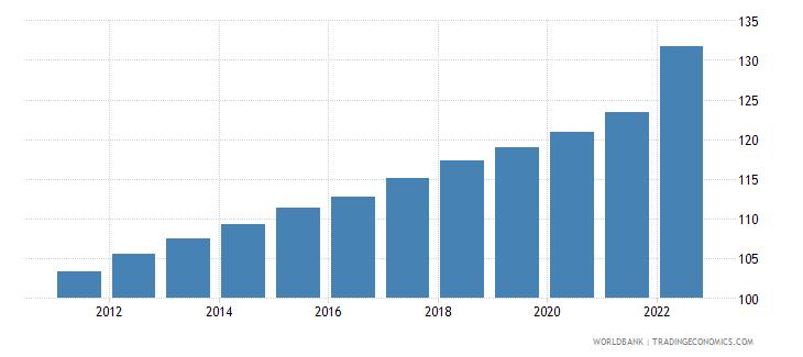 albania consumer price index 2005  100 wb data
