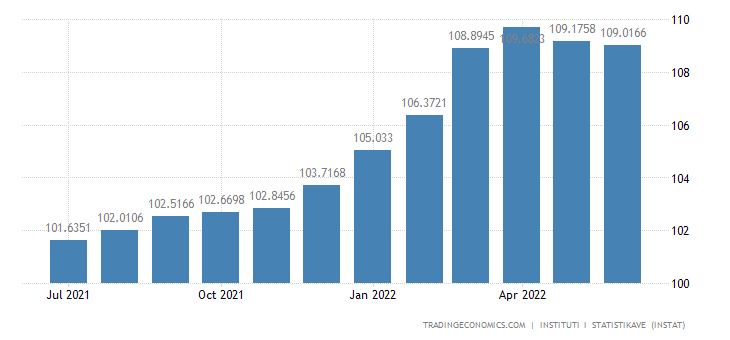 Albania Consumer Price Index (CPI)