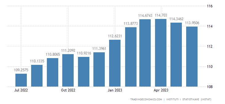Albania Consumer Price Index (CPI)