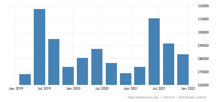 Albania Consumer Spending