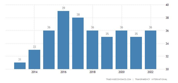 Albania Corruption Index