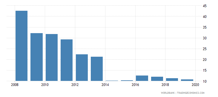albania cost of business start up procedures percent of gni per capita wb data