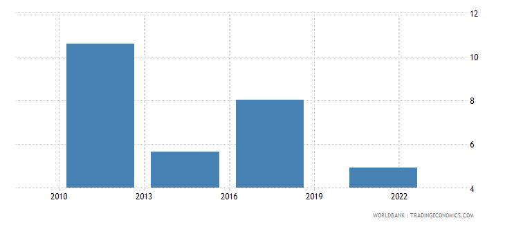 albania credit card percent age 15 wb data
