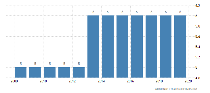 albania credit depth of information index 0 low to 6 high wb data