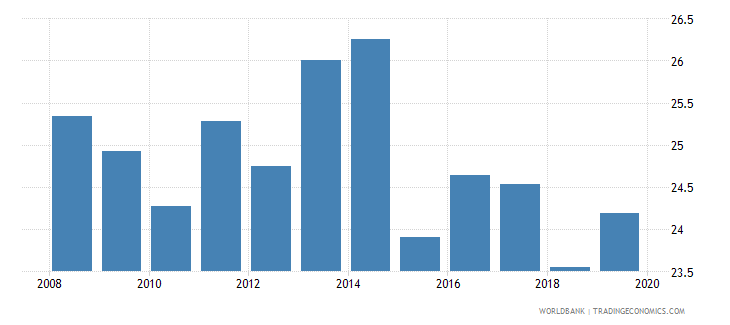 albania credit to government and state owned enterprises to gdp percent wb data