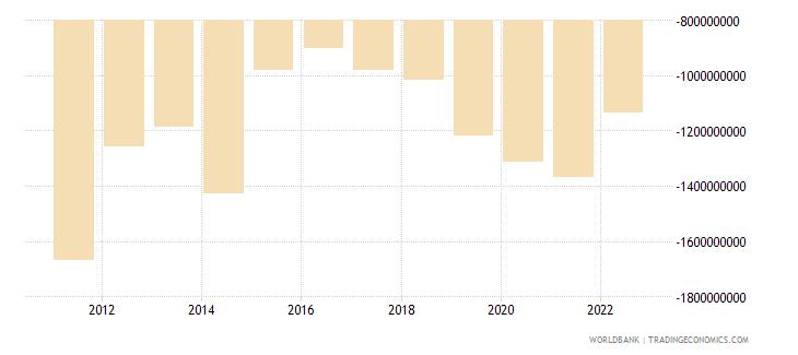 albania current account balance bop us dollar wb data