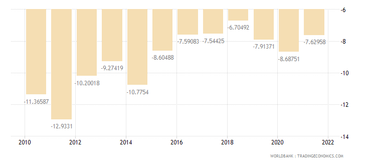 albania current account balance percent of gdp wb data
