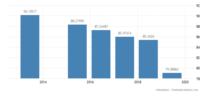 albania current education expenditure secondary percent of total expenditure in secondary public institutions wb data
