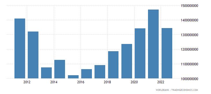 albania current transfers receipts bop us dollar wb data