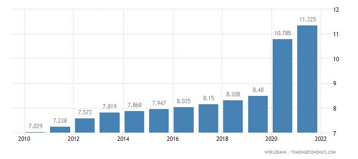 albania death rate crude per 1 000 people wb data