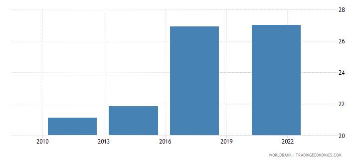albania debit card percent age 15 wb data