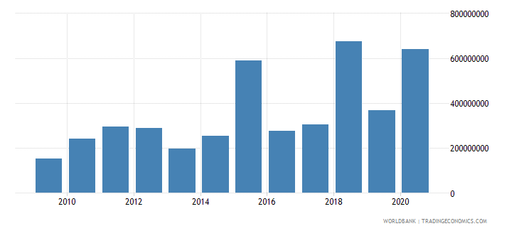 albania debt service on external debt public and publicly guaranteed ppg tds us dollar wb data