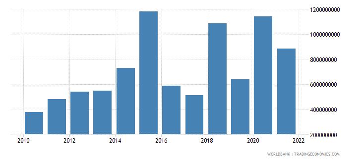 albania debt service on external debt total tds us dollar wb data