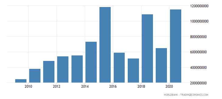 albania debt service on external debt total tds us dollar wb data