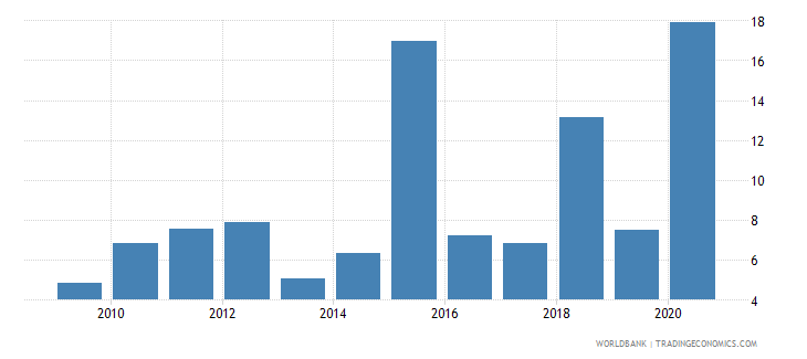 albania debt service ppg and imf only percent of exports excluding workers remittances wb data