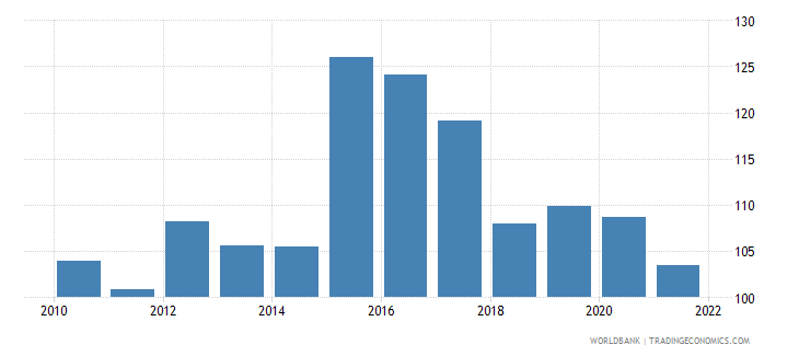 albania dec alternative conversion factor lcu per us dollar wb data