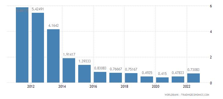 albania deposit interest rate percent wb data