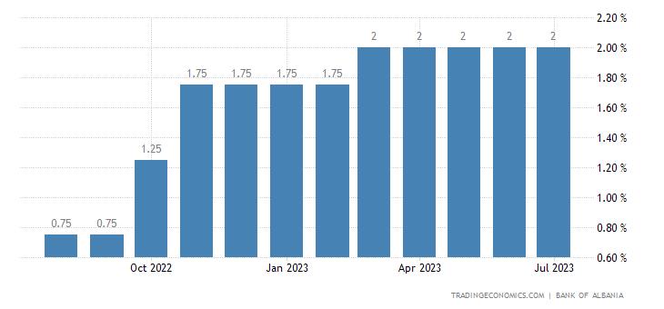 Albania Overnight Deposit Interest Rate