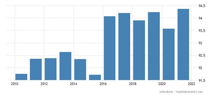 albania deposit money bank assets to deposit money bank assets and central bank assets percent wb data