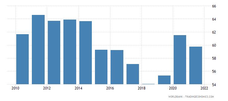 albania deposit money banks assets to gdp percent wb data