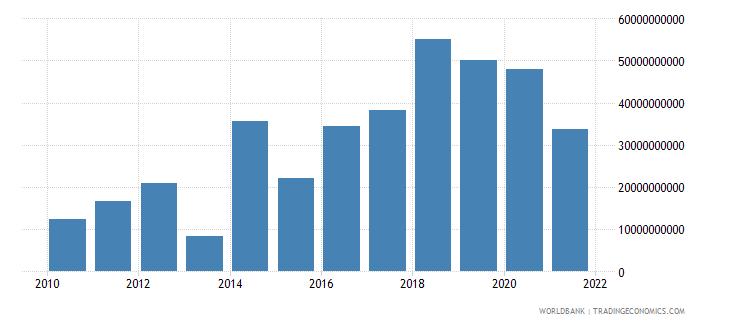 albania discrepancy in expenditure estimate of gdp constant lcu wb data