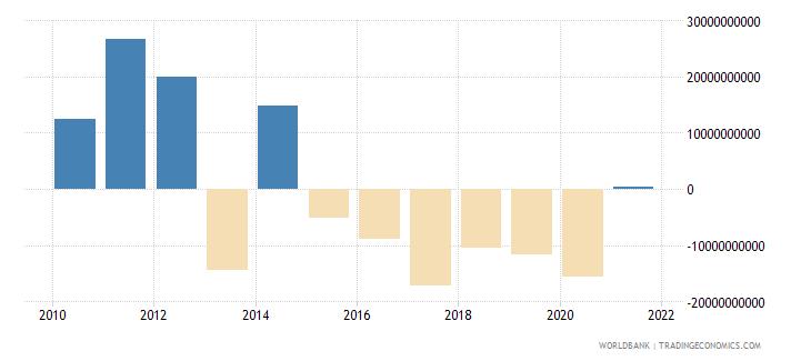 albania discrepancy in expenditure estimate of gdp current lcu wb data