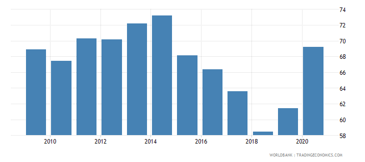 albania domestic credit provided by banking sector percent of gdp wb data