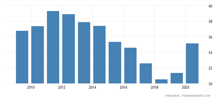 albania domestic credit to private sector by banks percent of gdp wb data