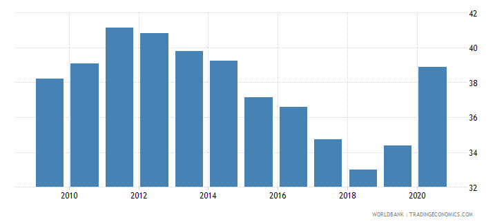 albania domestic credit to private sector percent of gdp gfd wb data