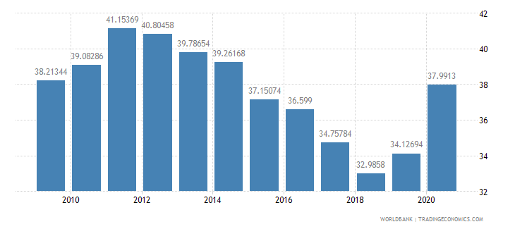 albania domestic credit to private sector percent of gdp wb data