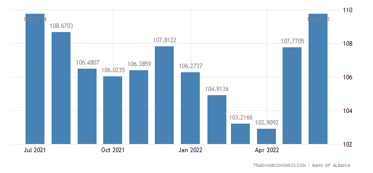 Albania Economic Sentiment Index