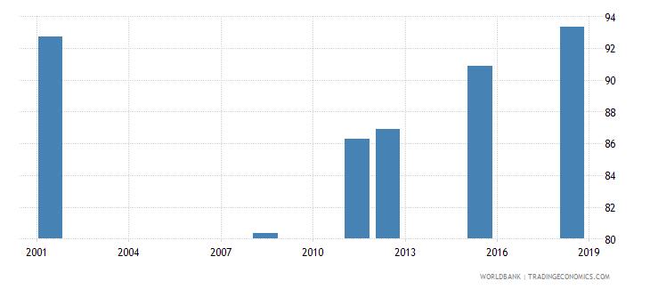 albania elderly literacy rate population 65 years both sexes percent wb data