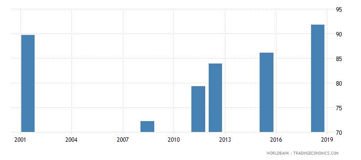 albania elderly literacy rate population 65 years female percent wb data