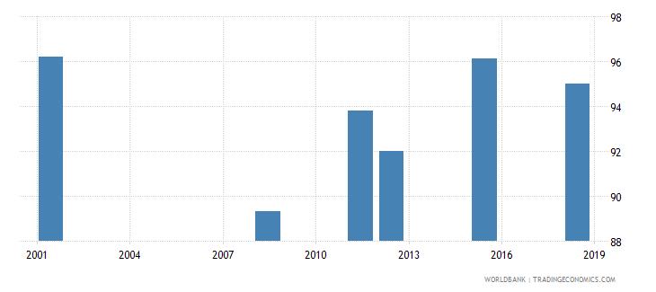 albania elderly literacy rate population 65 years male percent wb data