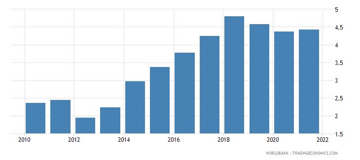 albania employers male percent of employment wb data