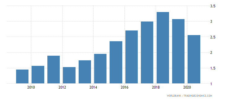 albania employers total percent of employment wb data