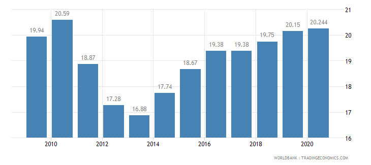 albania employment in industry percent of total employment wb data