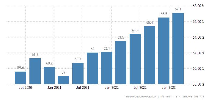 Albania Employment Rate