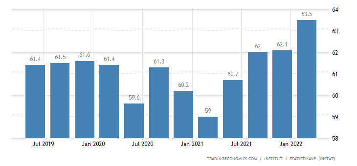 Albania Employment Rate