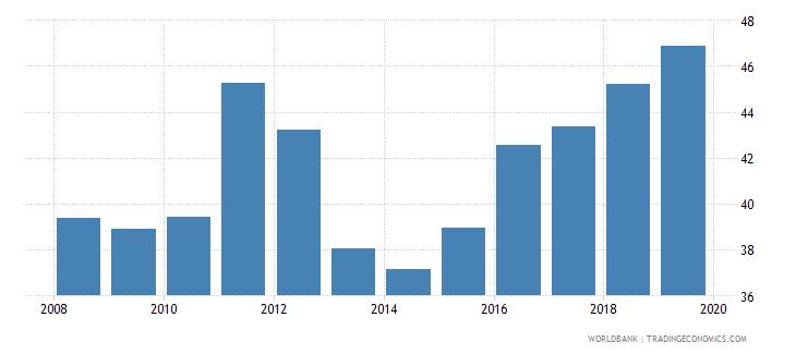 albania employment to population ratio 15 female percent national estimate wb data