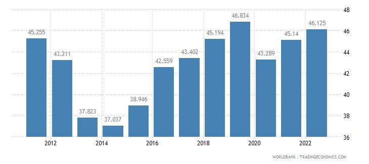 albania employment to population ratio 15 plus  female percent wb data