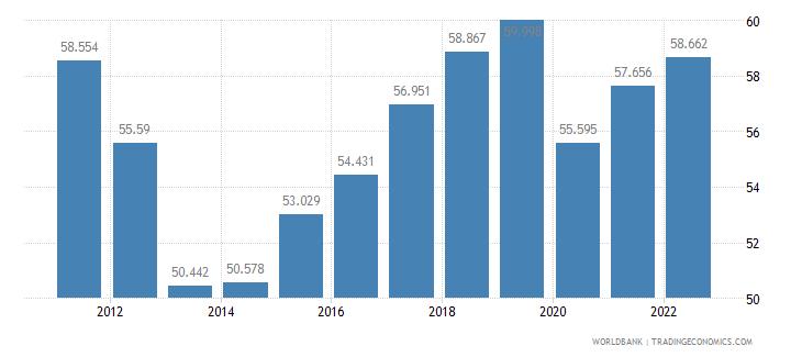 albania employment to population ratio 15 plus  male percent wb data