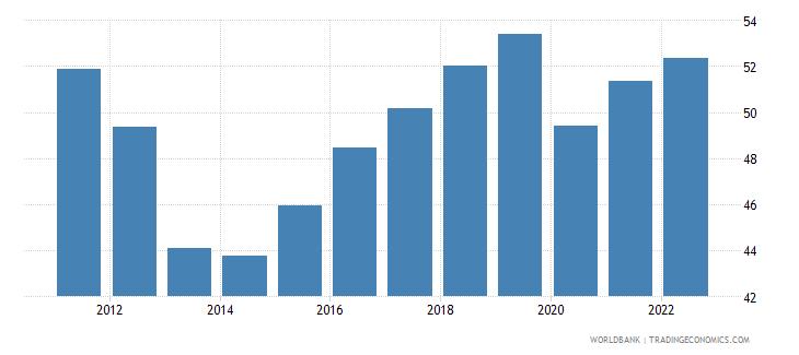 albania employment to population ratio 15 plus  total percent wb data