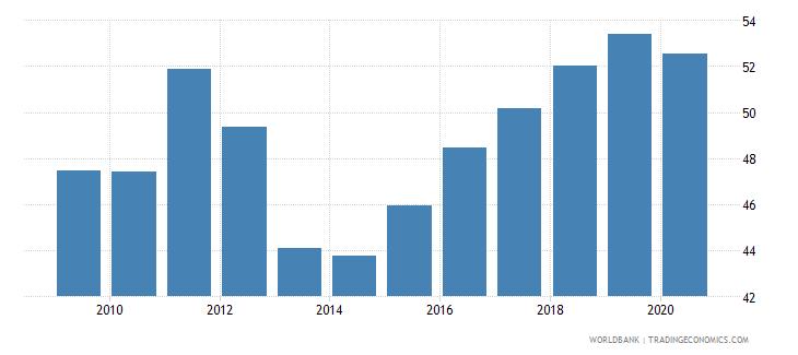 albania employment to population ratio 15 total percent national estimate wb data
