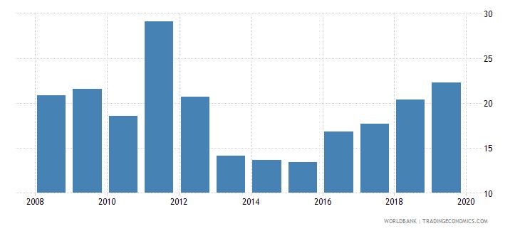 albania employment to population ratio ages 15 24 female percent national estimate wb data