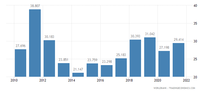 albania employment to population ratio ages 15 24 male percent wb data