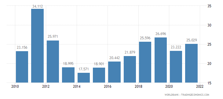 albania employment to population ratio ages 15 24 total percent wb data