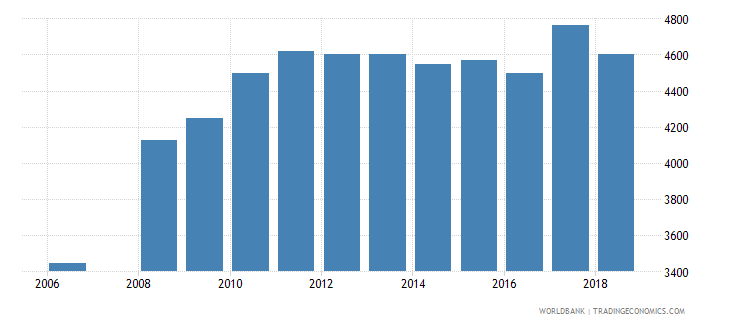 albania enrolment in lower secondary education private institutions female number wb data